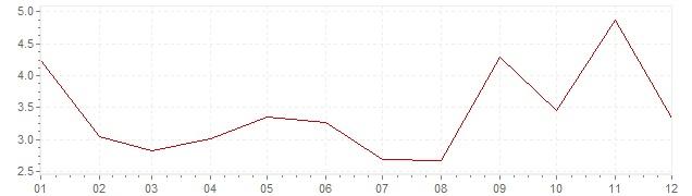 Grafiek - inflatie Portugal 1965 (CPI)