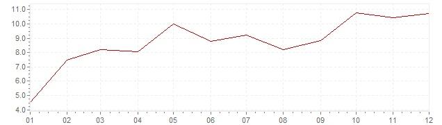 Grafiek - inflatie Portugal 1969 (CPI)