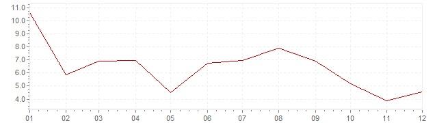 Grafiek - inflatie Portugal 1970 (CPI)