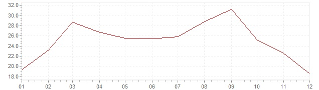 Grafico - inflazione Portogallo 1974 (CPI)