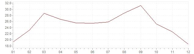 Grafiek - inflatie Portugal 1974 (CPI)