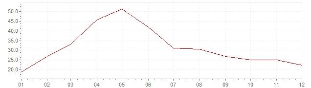 Grafiek - inflatie Portugal 1977 (CPI)