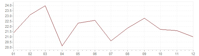 Grafiek - inflatie Portugal 1979 (CPI)