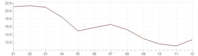 Grafico - inflazione Portogallo 1980 (CPI)