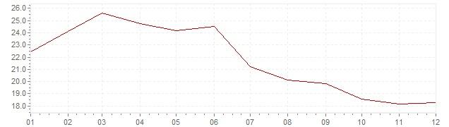 Grafiek - inflatie Portugal 1982 (CPI)