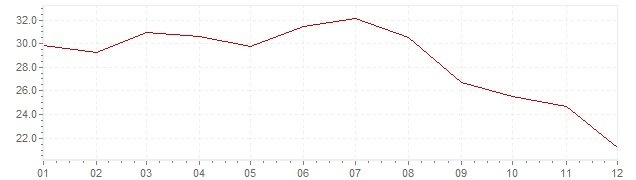 Grafiek - inflatie Portugal 1984 (CPI)