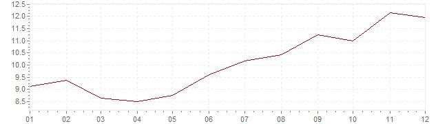 Grafico - inflazione Portogallo 1988 (CPI)
