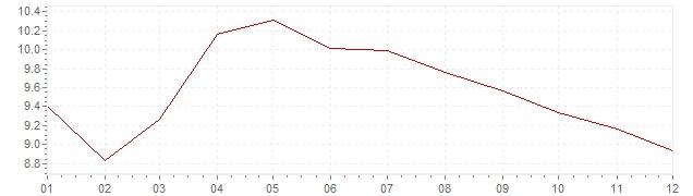 Grafico - inflazione Portogallo 1992 (CPI)