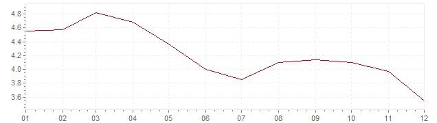 Grafiek - inflatie Portugal 1995 (CPI)