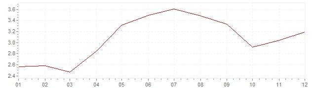Grafiek - inflatie Portugal 1996 (CPI)
