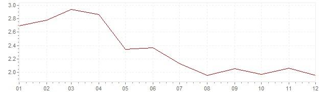 Gráfico - inflación de Portugal en 1999 (IPC)