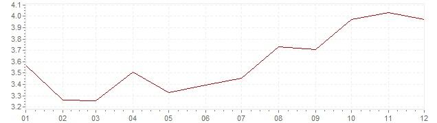 Grafiek - inflatie Portugal 2002 (CPI)