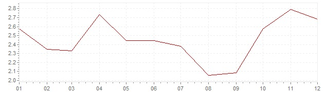 Grafiek - inflatie Portugal 2007 (CPI)