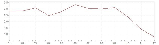 Grafiek - inflatie Portugal 2008 (CPI)