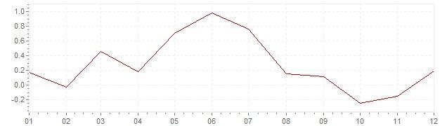 Grafiek - inflatie Portugal 2013 (CPI)