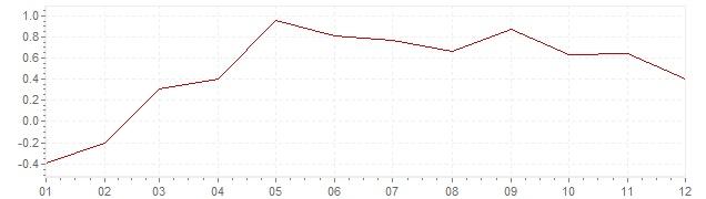 Grafiek - inflatie Portugal 2015 (CPI)