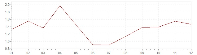 Grafiek - inflatie Portugal 2017 (CPI)