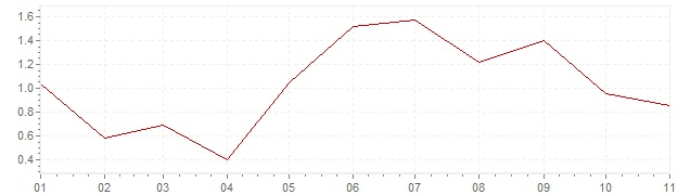Grafiek - inflatie Portugal 2018 (CPI)