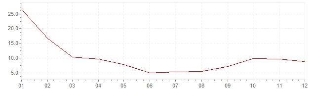 Chart - inflation Slovakia 1992 (CPI)