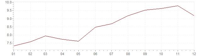 Grafico - inflazione Repubblica Slovacca 2003 (CPI)