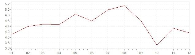Grafiek - inflatie Slowakije 2006 (CPI)