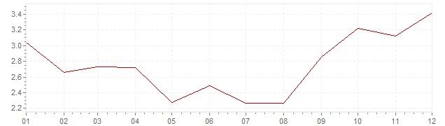 Chart - inflation Slovakia 2007 (CPI)