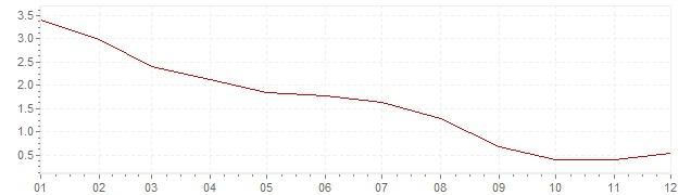 Grafiek - inflatie Slowakije 2009 (CPI)