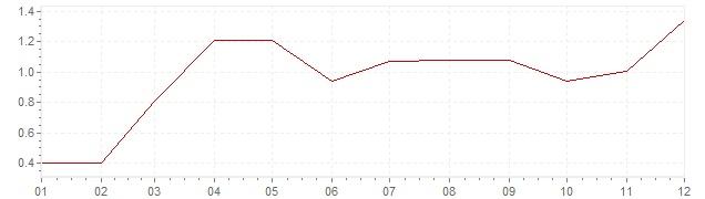 Grafiek - inflatie Slowakije 2010 (CPI)