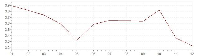Grafiek - inflatie Slowakije 2012 (CPI)