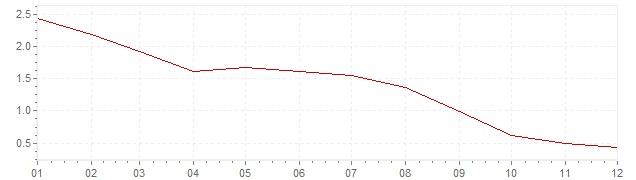 Grafiek - inflatie Slowakije 2013 (CPI)