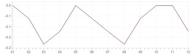 Grafico - inflazione Repubblica Slovacca 2014 (CPI)