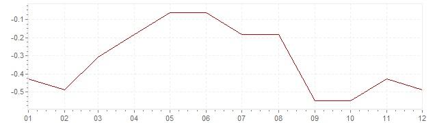Grafiek - inflatie Slowakije 2015 (CPI)