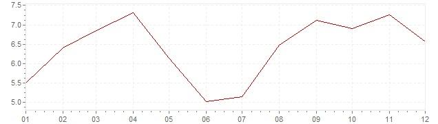 Graphik - Inflation Spanien 1967 (VPI)