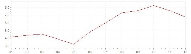 Gráfico – inflação na Espanha em 1970 (IPC)