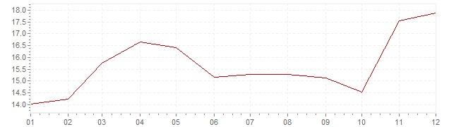 Gráfico – inflação na Espanha em 1974 (IPC)