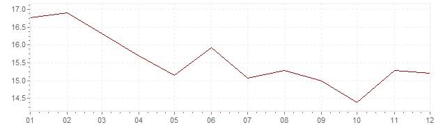 Gráfico – inflação na Espanha em 1980 (IPC)