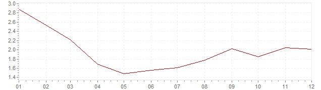 Gráfico – inflação na Espanha em 1997 (IPC)
