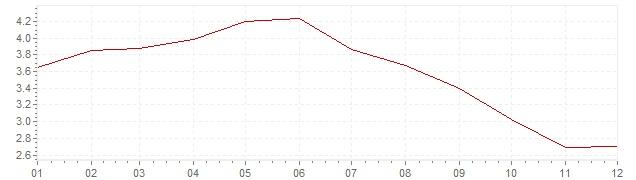 Gráfico – inflação na Espanha em 2001 (IPC)