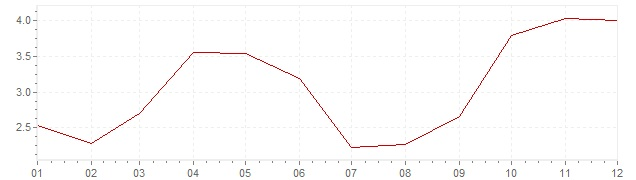 Chart - inflation Spain 2002 (CPI)