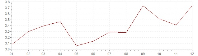 Chart - inflation Spain 2005 (CPI)