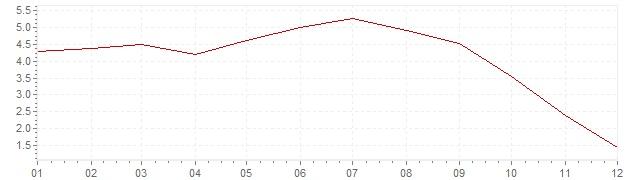 Gráfico – inflação na Espanha em 2008 (IPC)