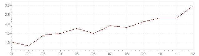 Chart - inflation Spain 2010 (CPI)