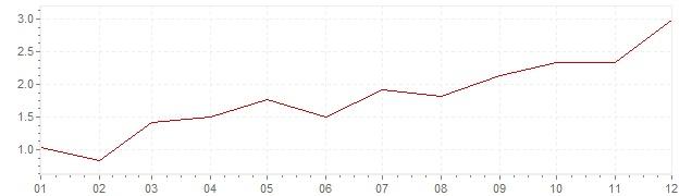 Gráfico – inflação na Espanha em 2010 (IPC)