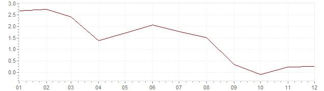 Gráfico – inflação na Espanha em 2013 (IPC)