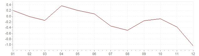 Chart - inflation Spain 2014 (CPI)
