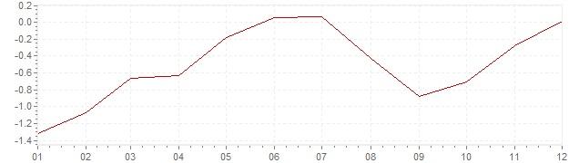 Gráfico – inflação na Espanha em 2015 (IPC)