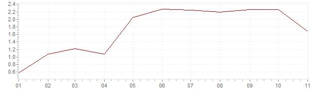 Gráfico – inflação na Espanha em 2018 (IPC)