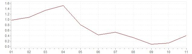 Gráfico – inflação na Espanha em 2019 (IPC)