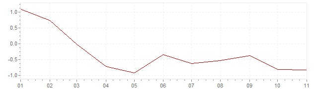 Chart - inflation Spain 2020 (CPI)