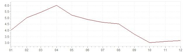 Grafiek - inflatie Zweden 1958 (CPI)